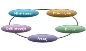 Proces konverze