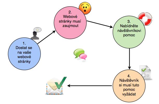 Jak získat e-mailový kontakt